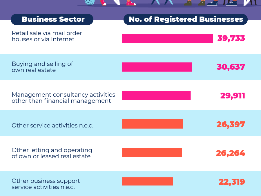 Here are the most popular new businesses